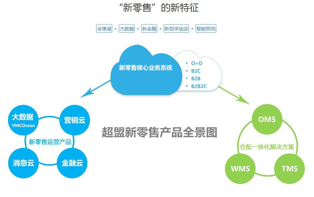垂直电商优势_垂直电商的优势_垂直生鲜电商 信息化